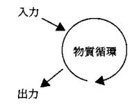 circulation01